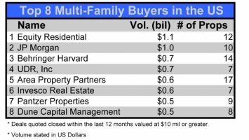 Top 8 MF Buyers